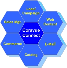 Coravue's hosted customer relationship management  system